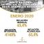 La inflación de enero se ubicó en 65,4%, según la Asamblea Nacional